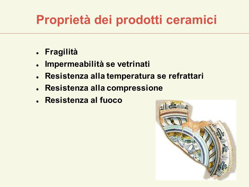 Proprietà dei prodotti ceramici