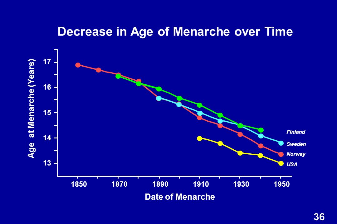 Decrease in Age of Menarche over Time Age at Menarche (Years)