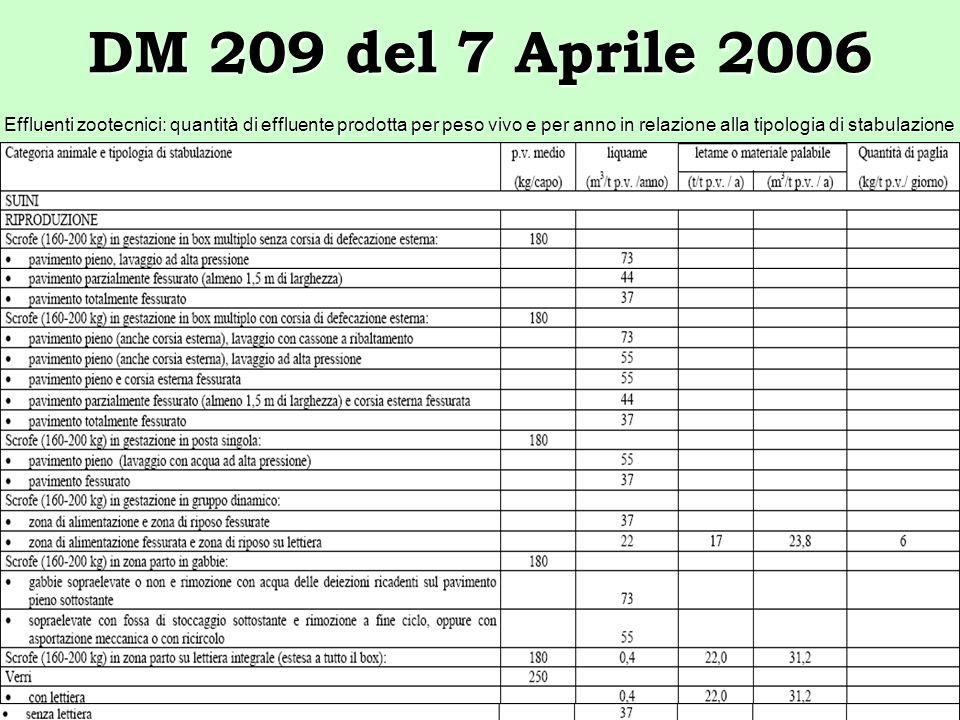 DM 209 del 7 Aprile 2006Effluenti zootecnici: quantità di effluente prodotta per peso vivo e per anno in relazione alla tipologia di stabulazione.