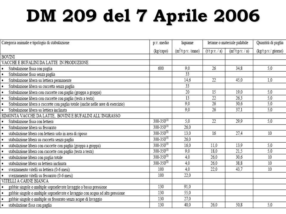 DM 209 del 7 Aprile 2006