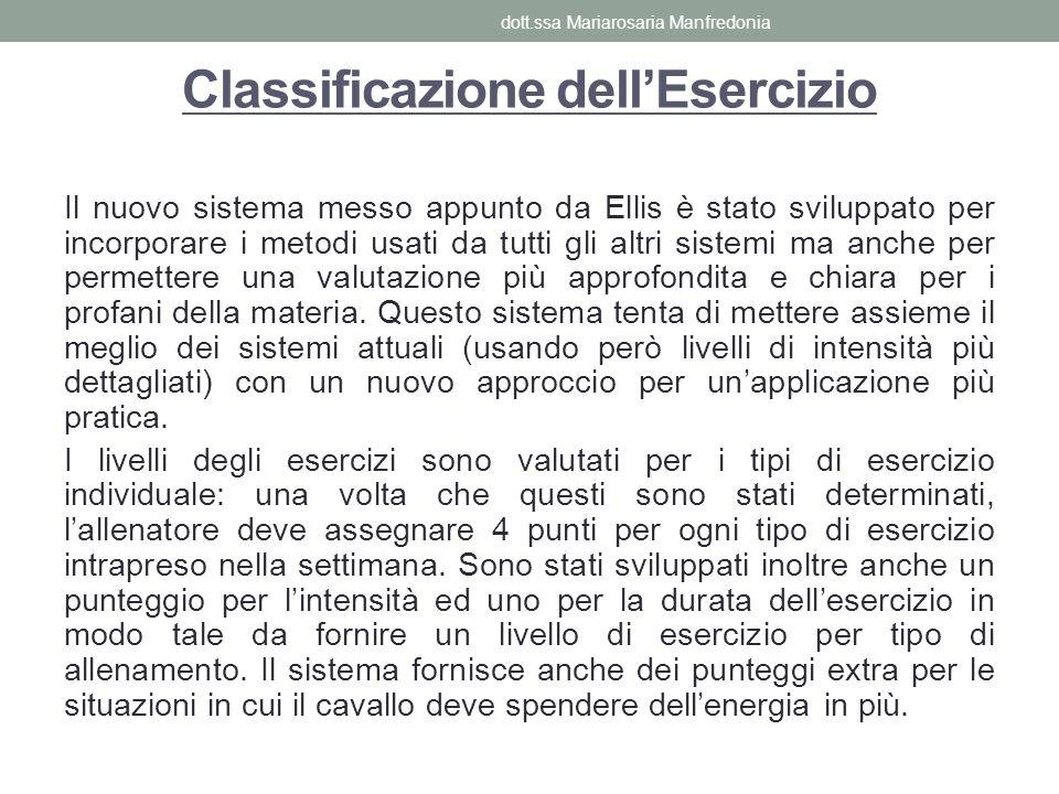 Classificazione dell'Esercizio