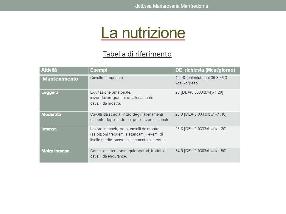 La nutrizione Tabella di riferimento dott.ssa Mariarosaria Manfredonia