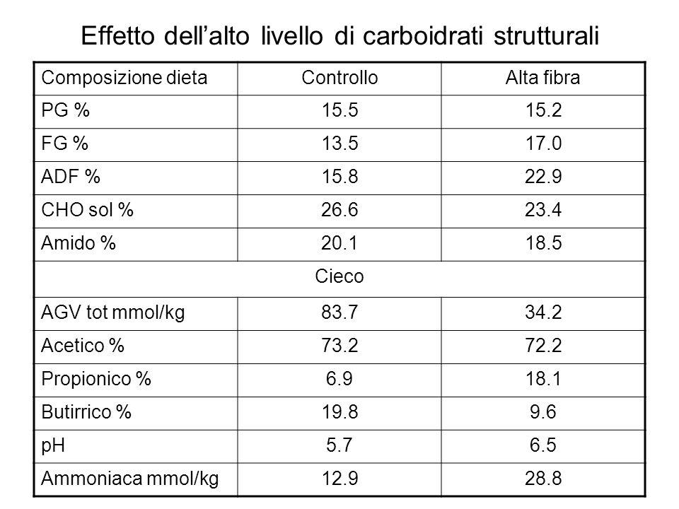 Effetto dell'alto livello di carboidrati strutturali