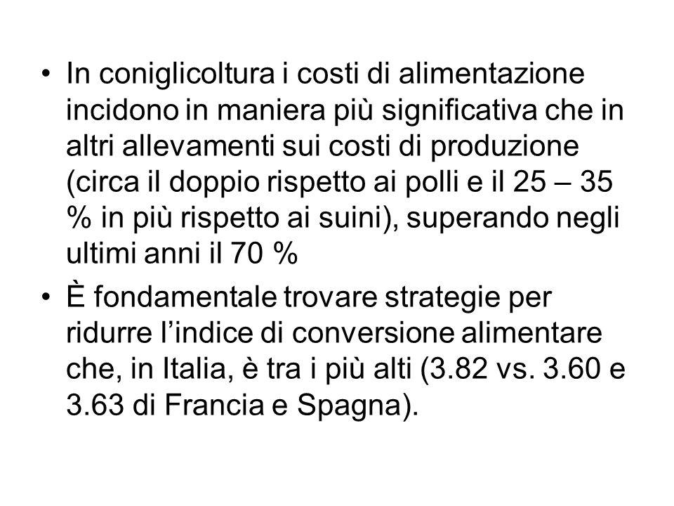 In coniglicoltura i costi di alimentazione incidono in maniera più significativa che in altri allevamenti sui costi di produzione (circa il doppio rispetto ai polli e il 25 – 35 % in più rispetto ai suini), superando negli ultimi anni il 70 %