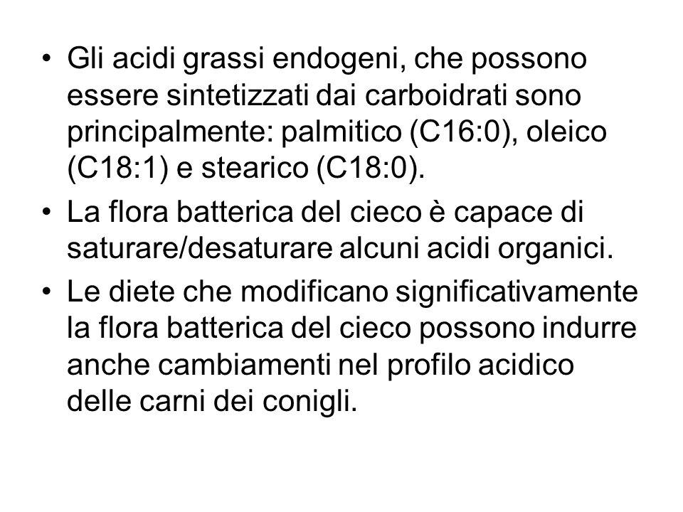 Gli acidi grassi endogeni, che possono essere sintetizzati dai carboidrati sono principalmente: palmitico (C16:0), oleico (C18:1) e stearico (C18:0).