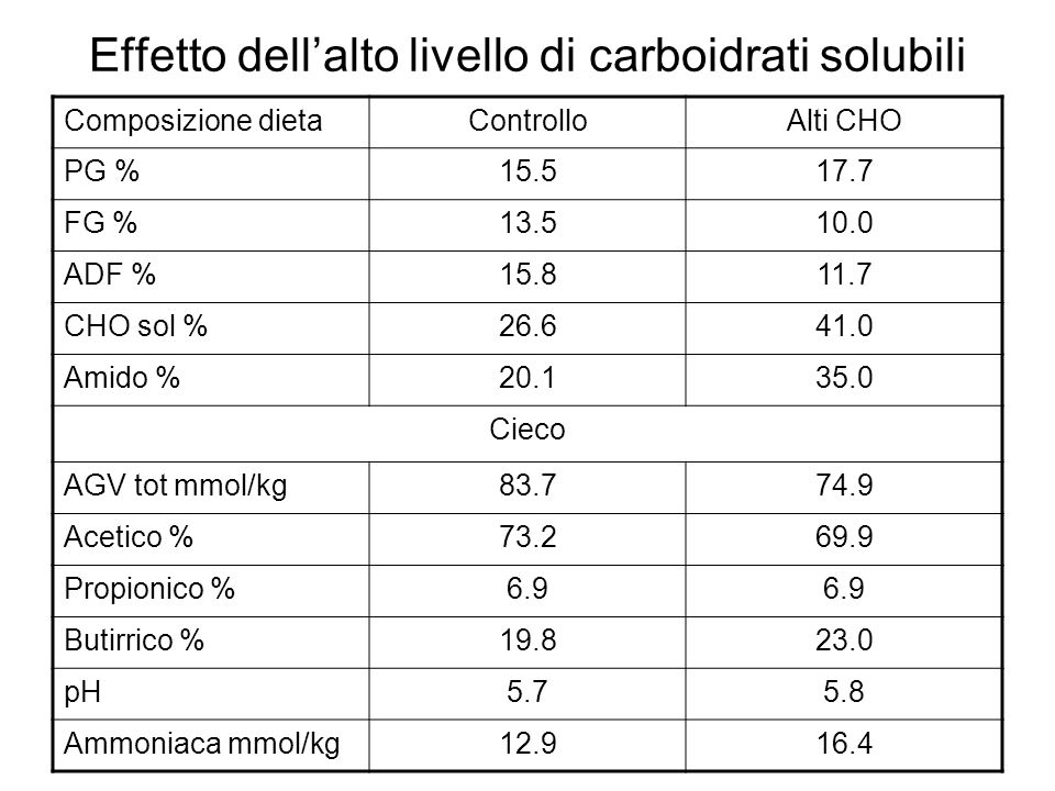 Effetto dell'alto livello di carboidrati solubili