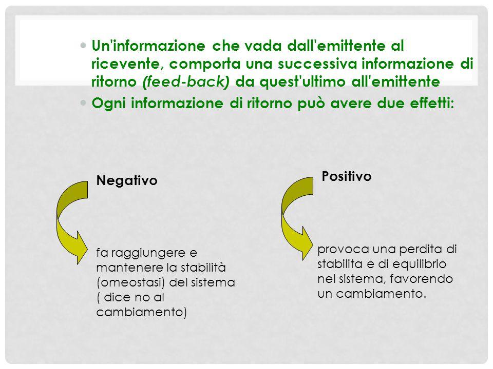 Ogni informazione di ritorno può avere due effetti: