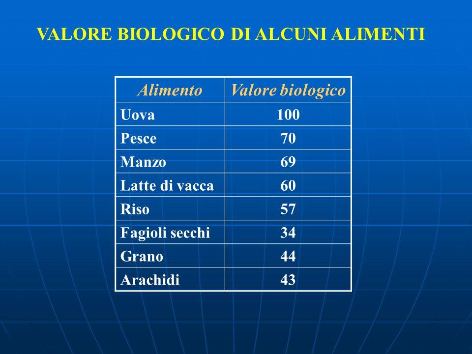 VALORE BIOLOGICO DI ALCUNI ALIMENTI