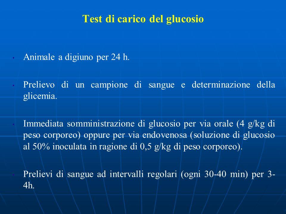 Test di carico del glucosio