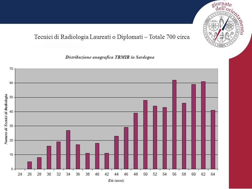 Tecnici di Radiologia Laureati o Diplomati – Totale 700 circa
