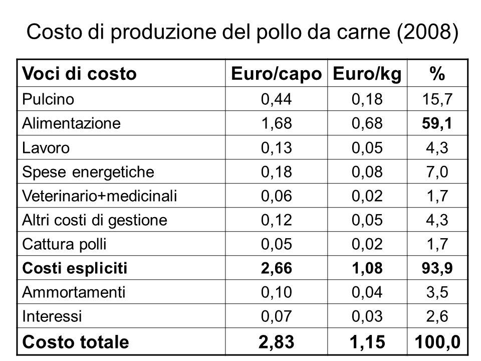 Costo di produzione del pollo da carne (2008)