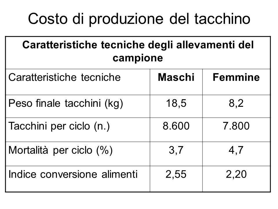 Costo di produzione del tacchino