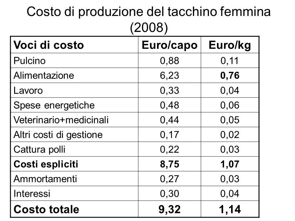 Costo di produzione del tacchino femmina (2008)