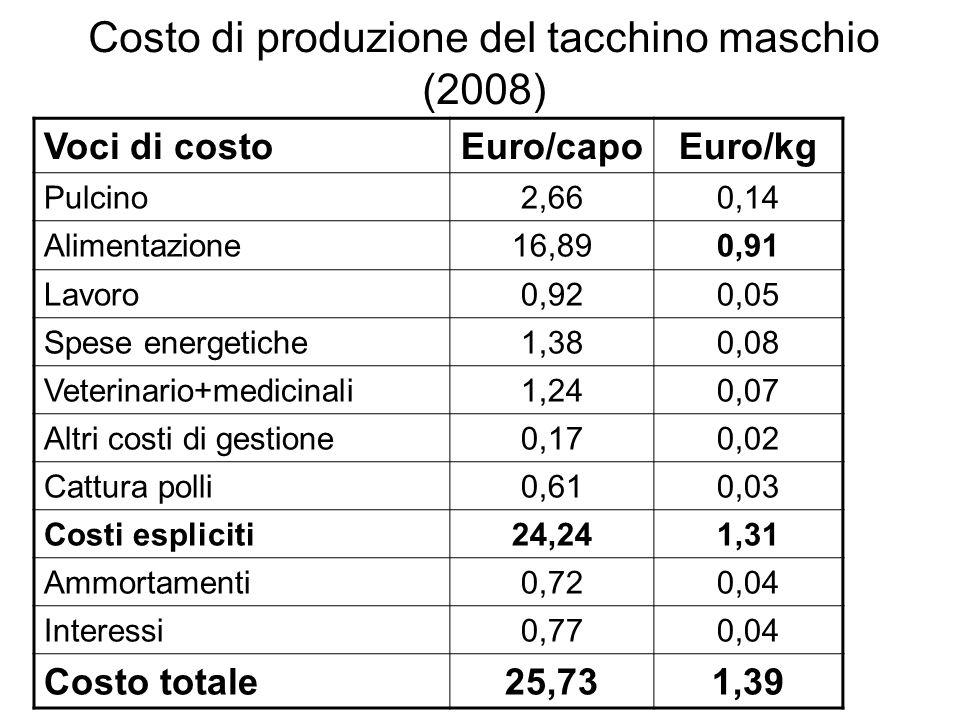 Costo di produzione del tacchino maschio (2008)