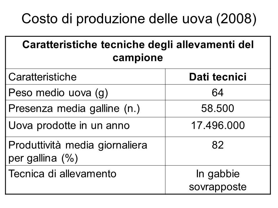 Costo di produzione delle uova (2008)