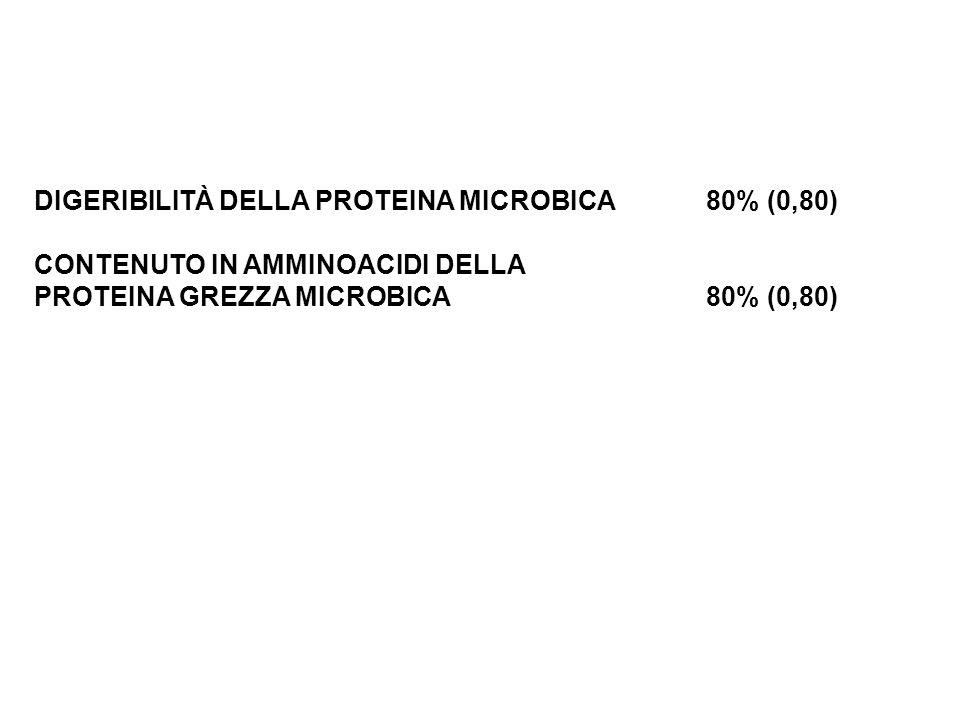DIGERIBILITÀ DELLA PROTEINA MICROBICA 80% (0,80)