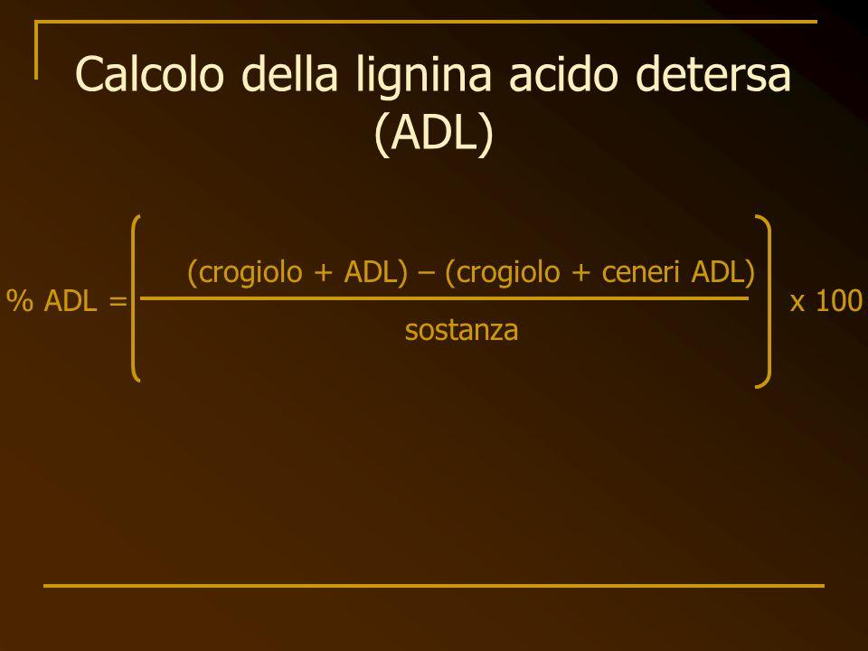 Calcolo della lignina acido detersa (ADL)