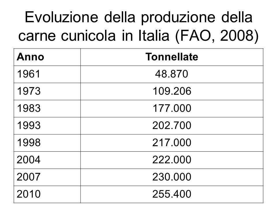 Evoluzione della produzione della carne cunicola in Italia (FAO, 2008)