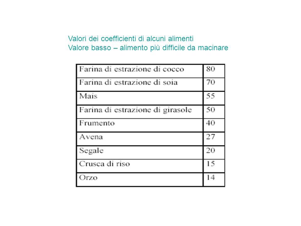 Valori dei coefficienti di alcuni alimenti