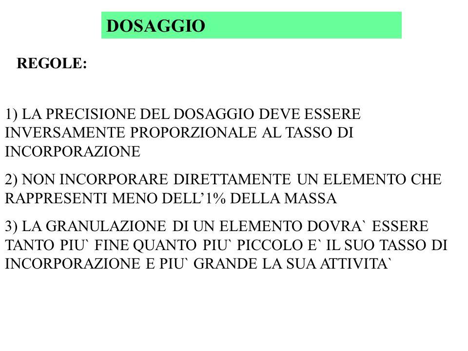 DOSAGGIO REGOLE: 1) LA PRECISIONE DEL DOSAGGIO DEVE ESSERE INVERSAMENTE PROPORZIONALE AL TASSO DI INCORPORAZIONE.