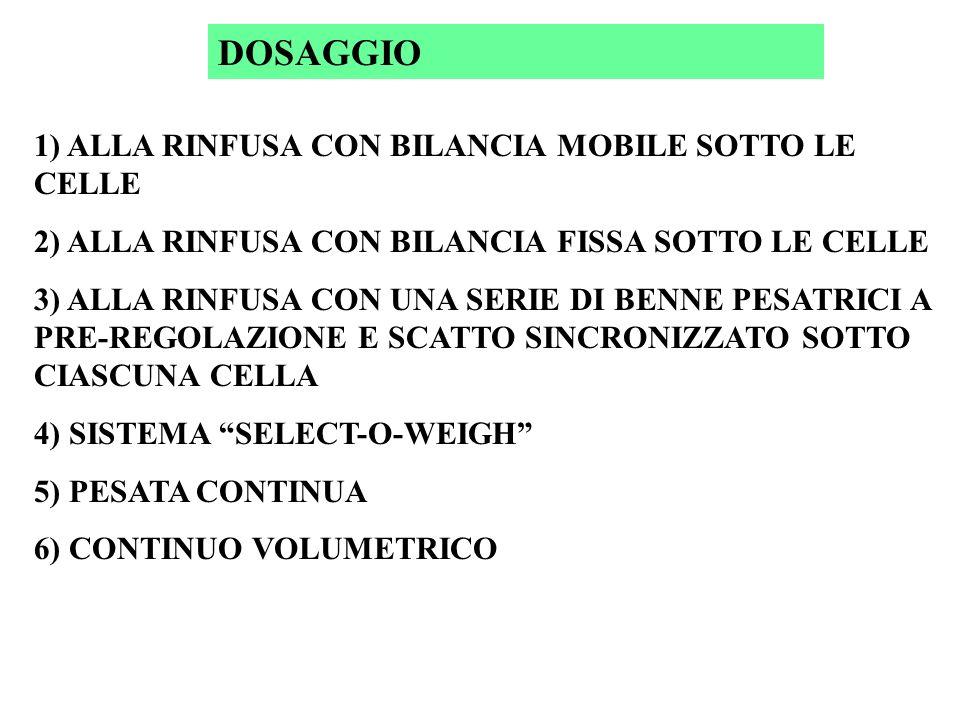 DOSAGGIO 1) ALLA RINFUSA CON BILANCIA MOBILE SOTTO LE CELLE