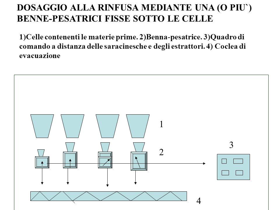 DOSAGGIO ALLA RINFUSA MEDIANTE UNA (O PIU`) BENNE-PESATRICI FISSE SOTTO LE CELLE