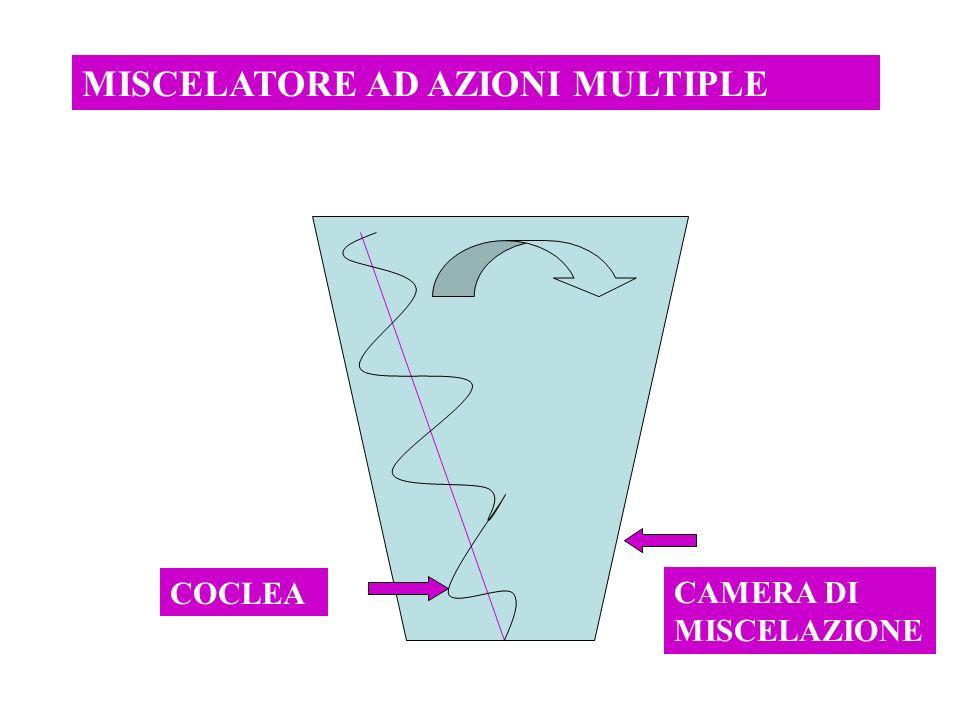MISCELATORE AD AZIONI MULTIPLE