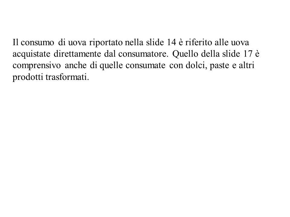 Il consumo di uova riportato nella slide 14 è riferito alle uova