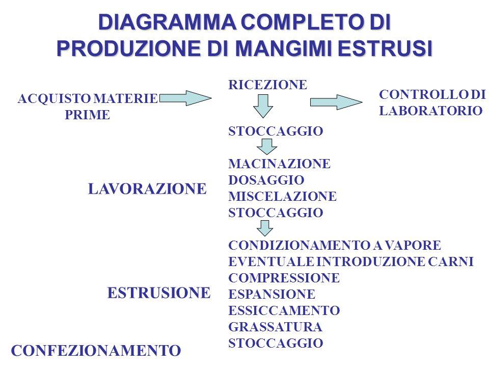DIAGRAMMA COMPLETO DI PRODUZIONE DI MANGIMI ESTRUSI