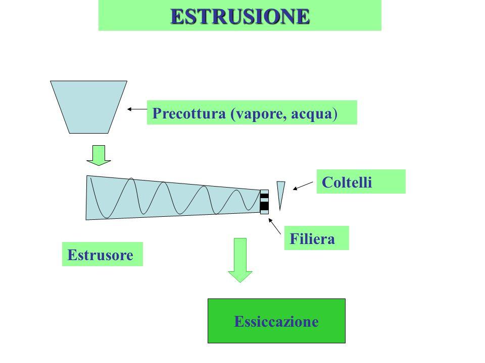 ESTRUSIONE Precottura (vapore, acqua) Coltelli Filiera Estrusore
