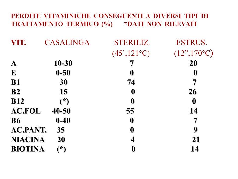 VIT. CASALINGA STERILIZ. ESTRUS. (45`,121°C) (12 ,170°C) A 10-30 7 20