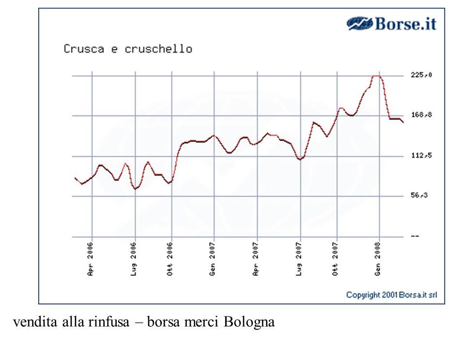 vendita alla rinfusa – borsa merci Bologna