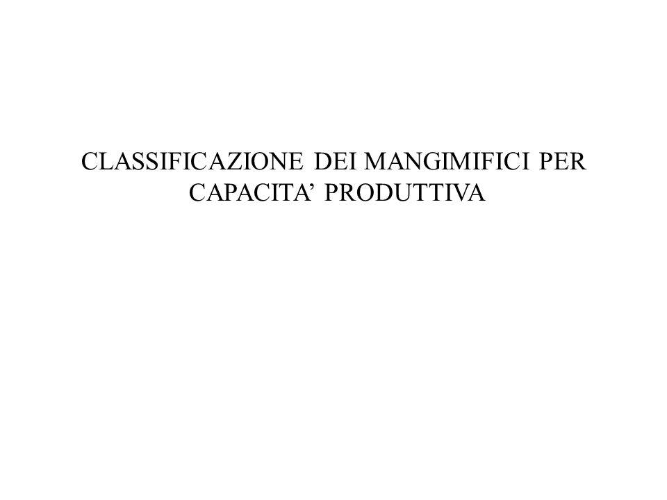 CLASSIFICAZIONE DEI MANGIMIFICI PER