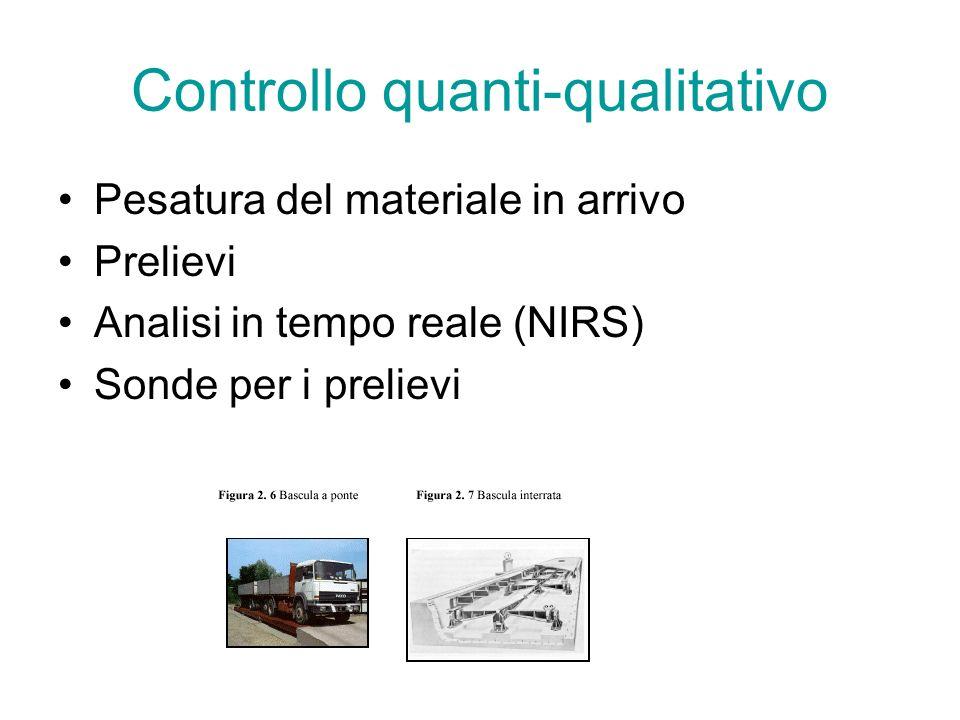 Controllo quanti-qualitativo