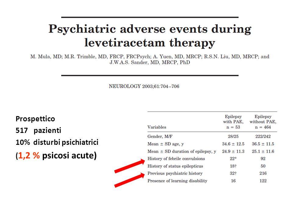 Prospettico pazienti 10% disturbi psichiatrici (1,2 % psicosi acute)