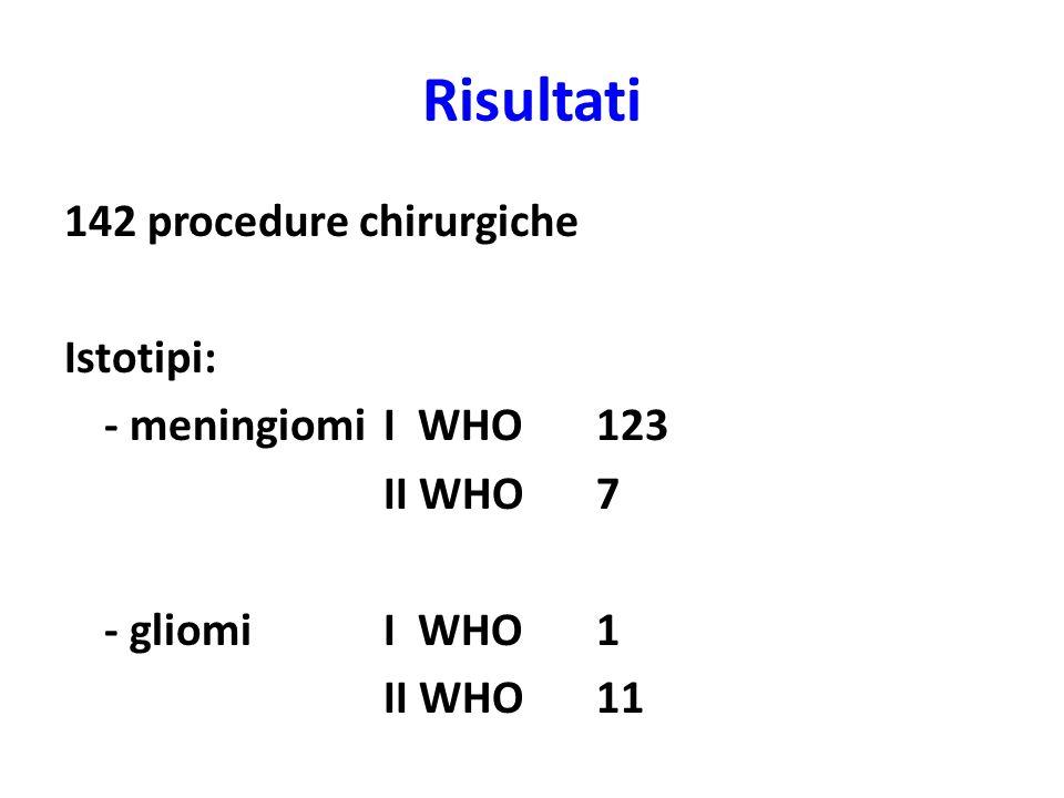 Risultati 142 procedure chirurgiche Istotipi: - meningiomi I WHO 123 II WHO 7 - gliomi I WHO 1 II WHO 11