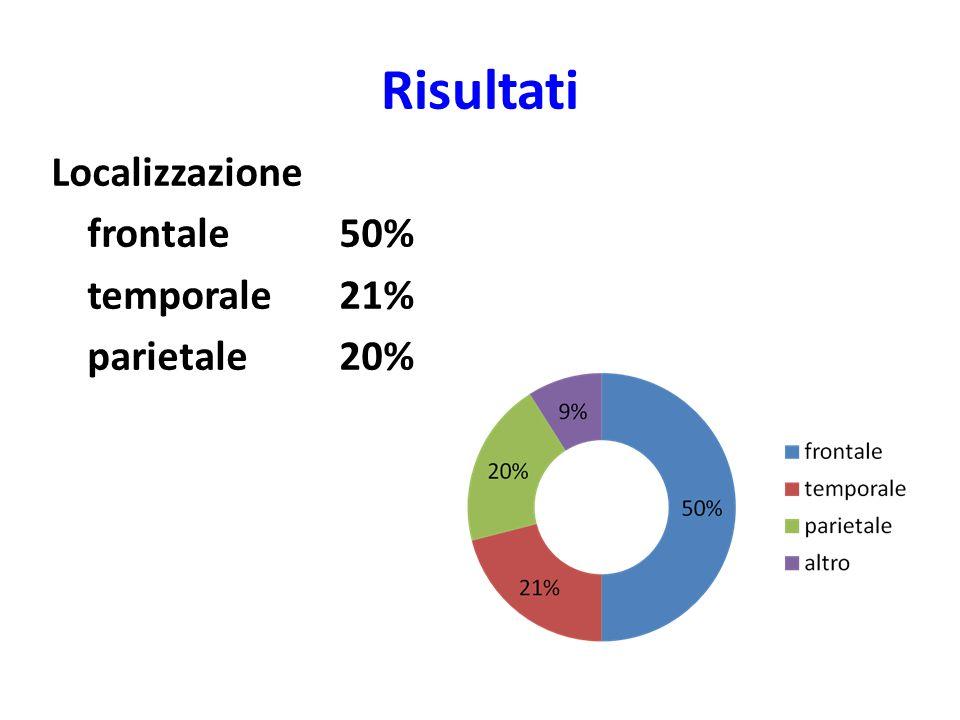 Risultati Localizzazione frontale 50% temporale 21% parietale 20%