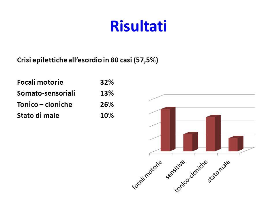 Risultati Crisi epilettiche all'esordio in 80 casi (57,5%) Focali motorie 32% Somato-sensoriali 13% Tonico – cloniche 26% Stato di male 10%