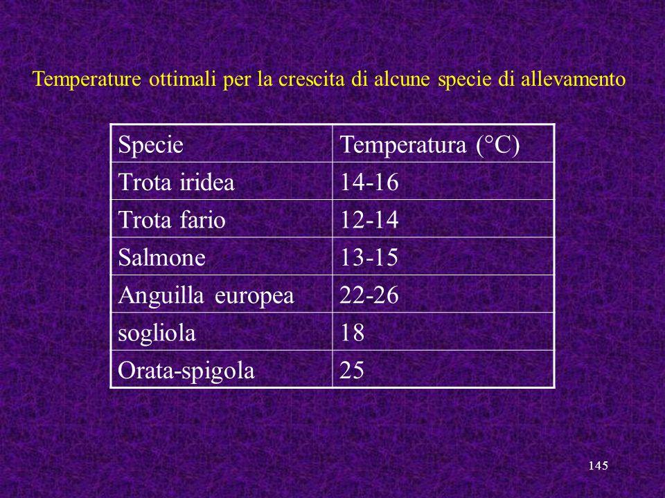 Specie Temperatura (°C) Trota iridea 14-16 Trota fario 12-14 Salmone
