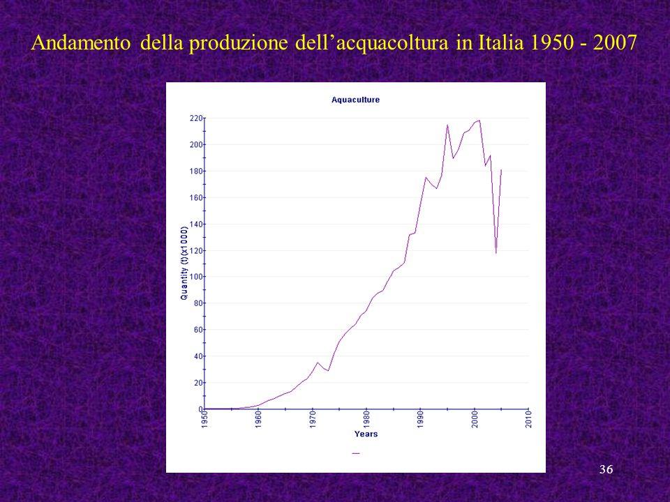 Andamento della produzione dell'acquacoltura in Italia 1950 - 2007