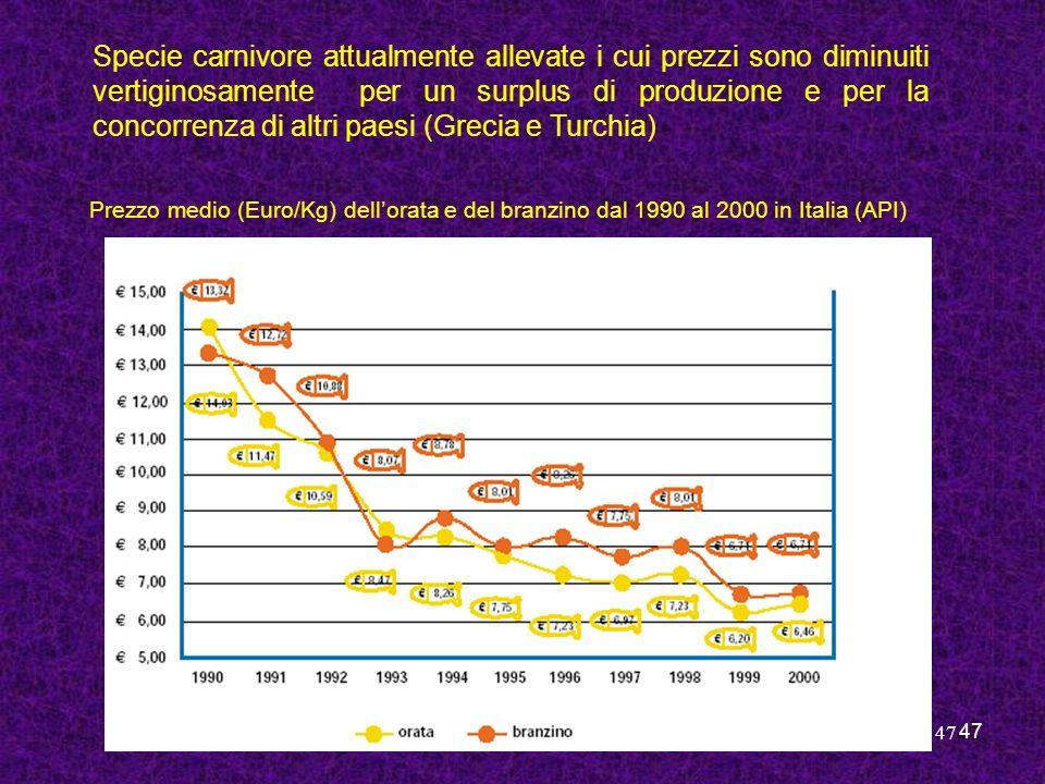 Specie carnivore attualmente allevate i cui prezzi sono diminuiti vertiginosamente per un surplus di produzione e per la concorrenza di altri paesi (Grecia e Turchia)