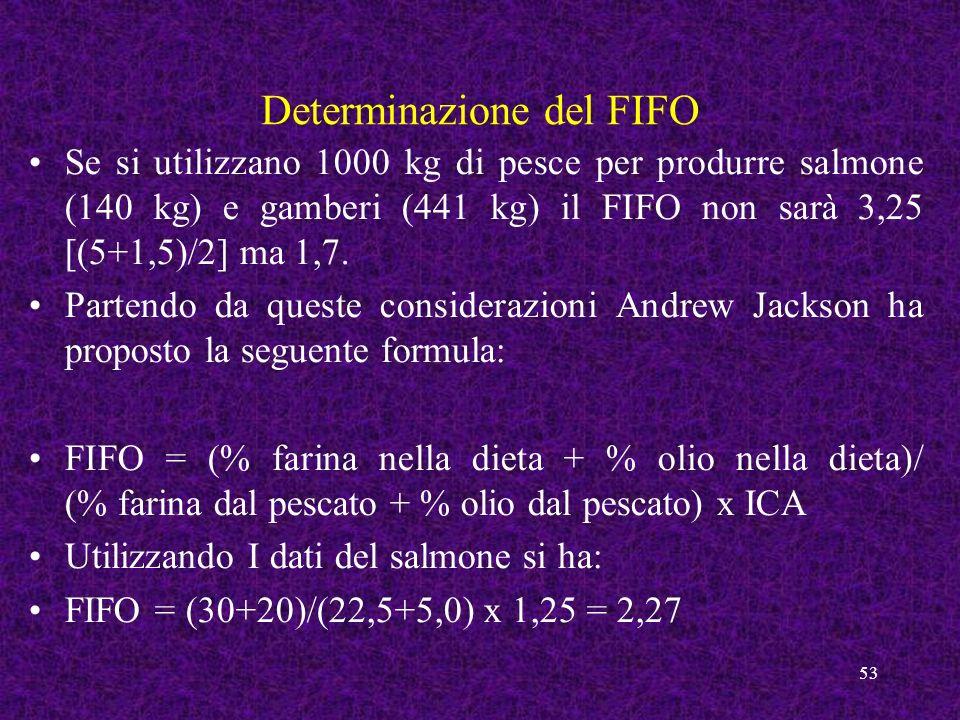 Determinazione del FIFO