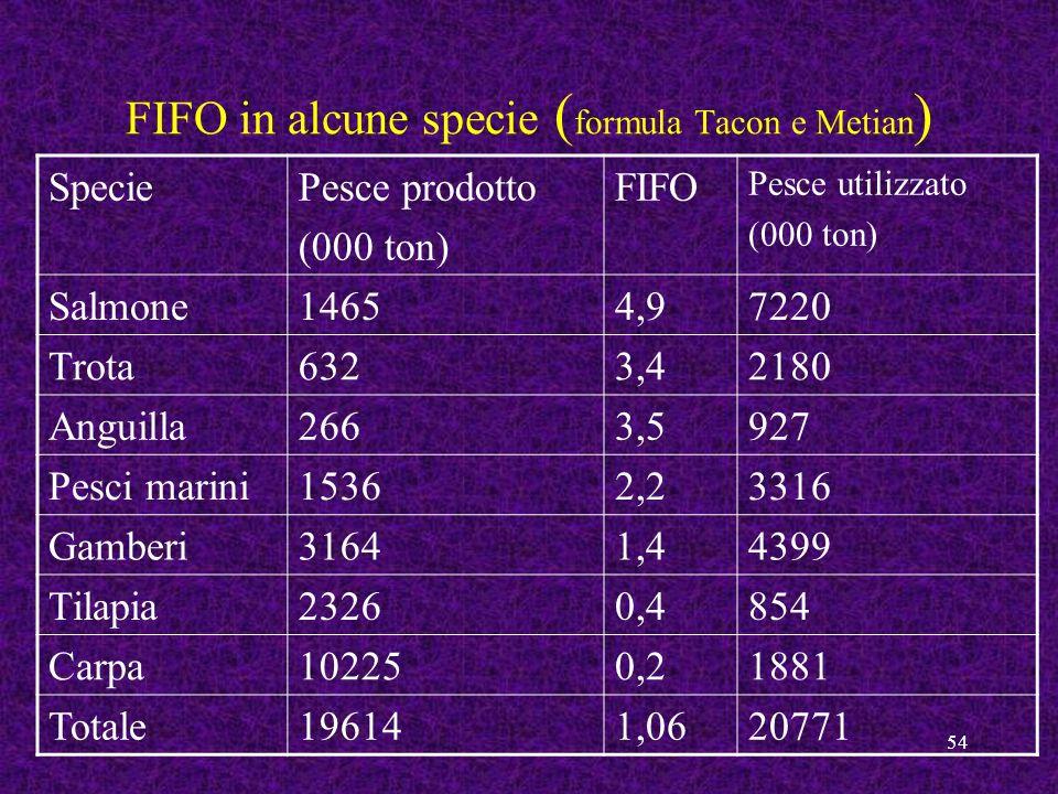 FIFO in alcune specie (formula Tacon e Metian)