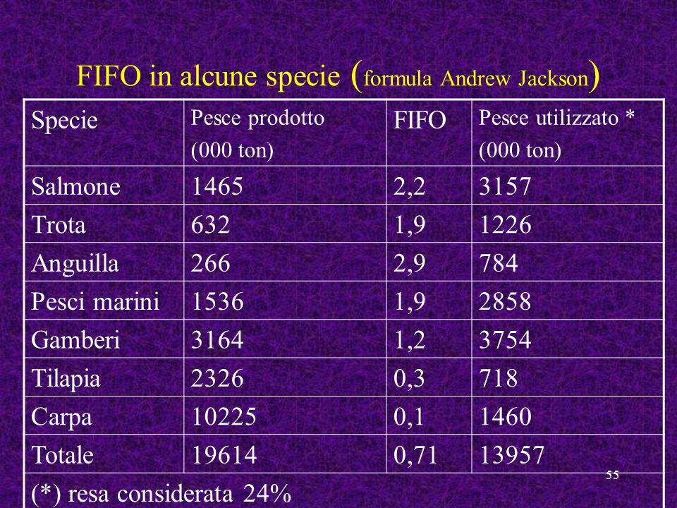 FIFO in alcune specie (formula Andrew Jackson)