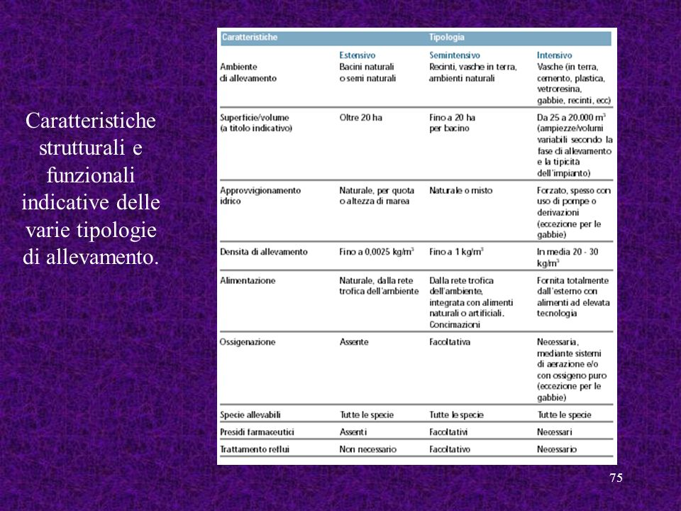 Caratteristiche strutturali e funzionali indicative delle varie tipologie di allevamento.