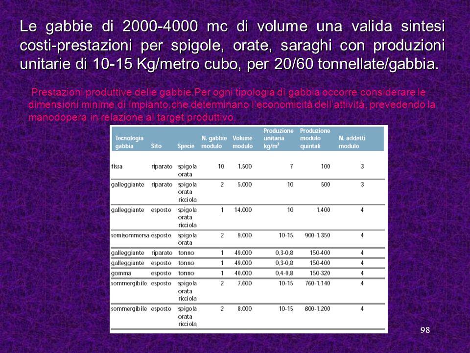 Le gabbie di 2000-4000 mc di volume una valida sintesi costi-prestazioni per spigole, orate, saraghi con produzioni unitarie di 10-15 Kg/metro cubo, per 20/60 tonnellate/gabbia.