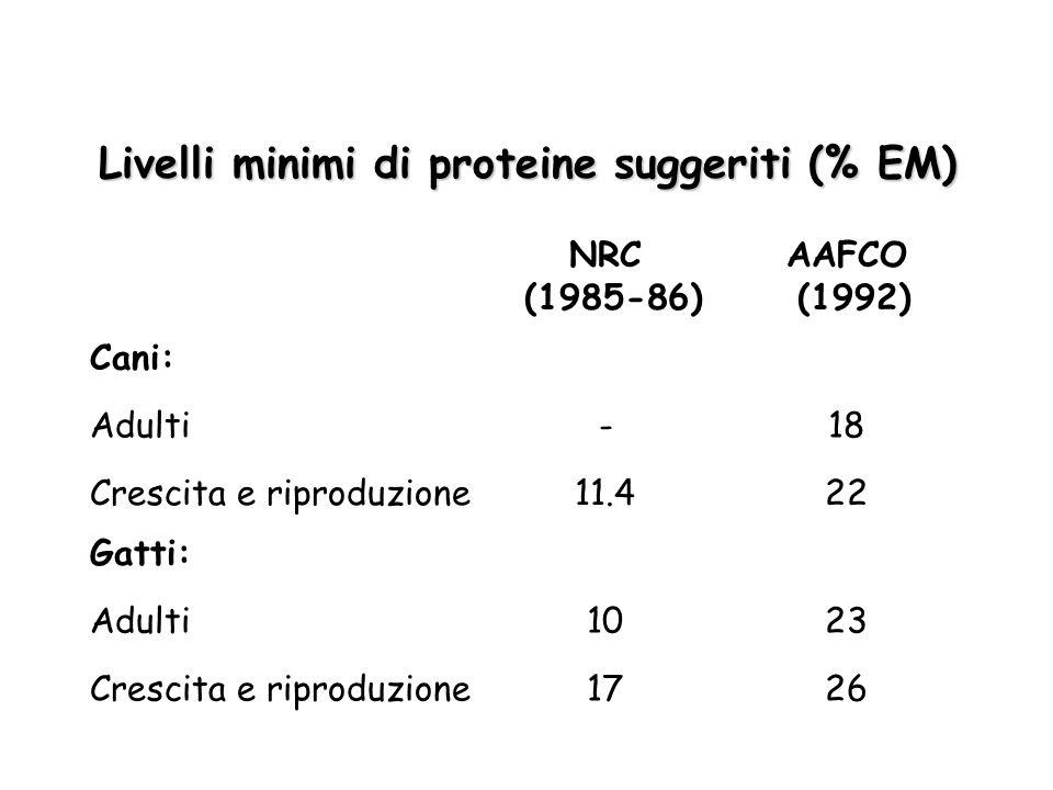 Livelli minimi di proteine suggeriti (% EM)