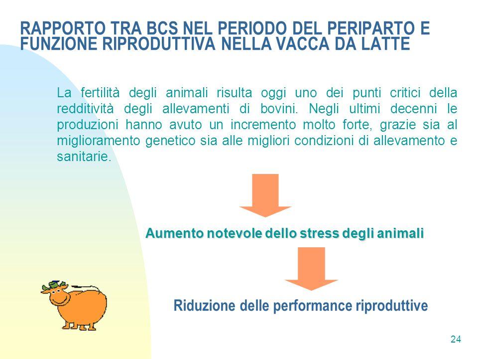 Riduzione delle performance riproduttive