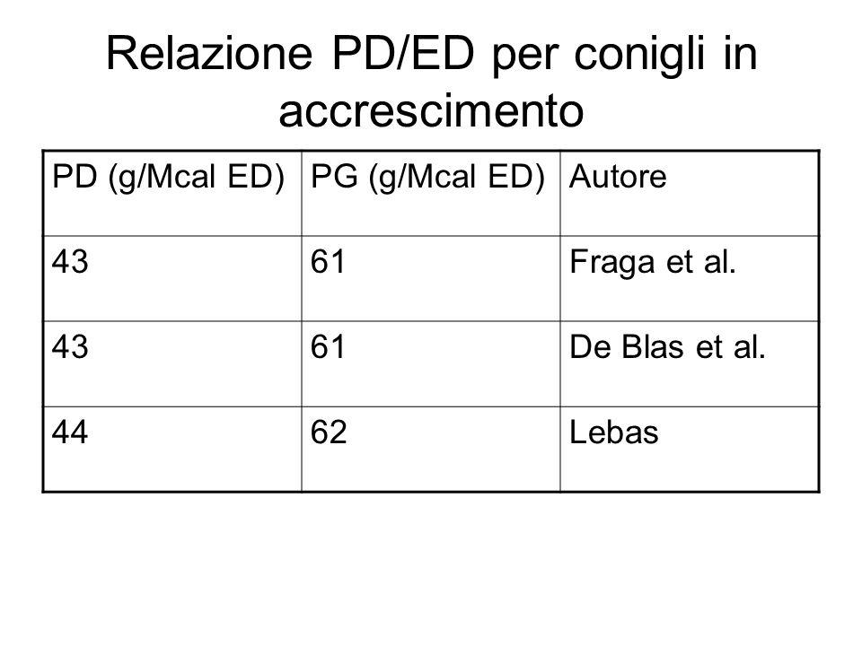 Relazione PD/ED per conigli in accrescimento