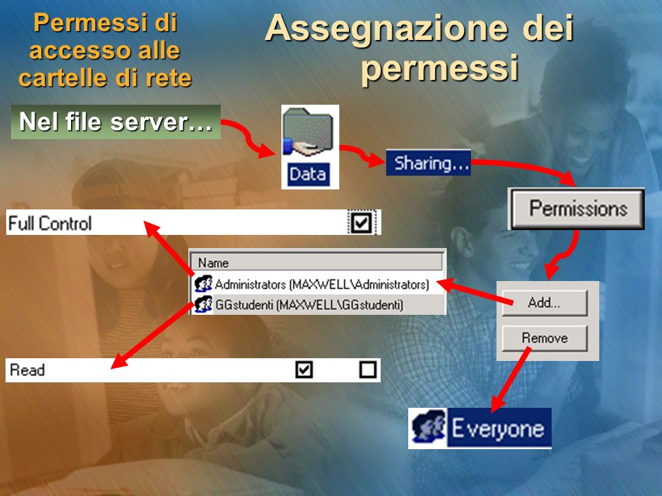 Permessi di accesso alle cartelle di rete